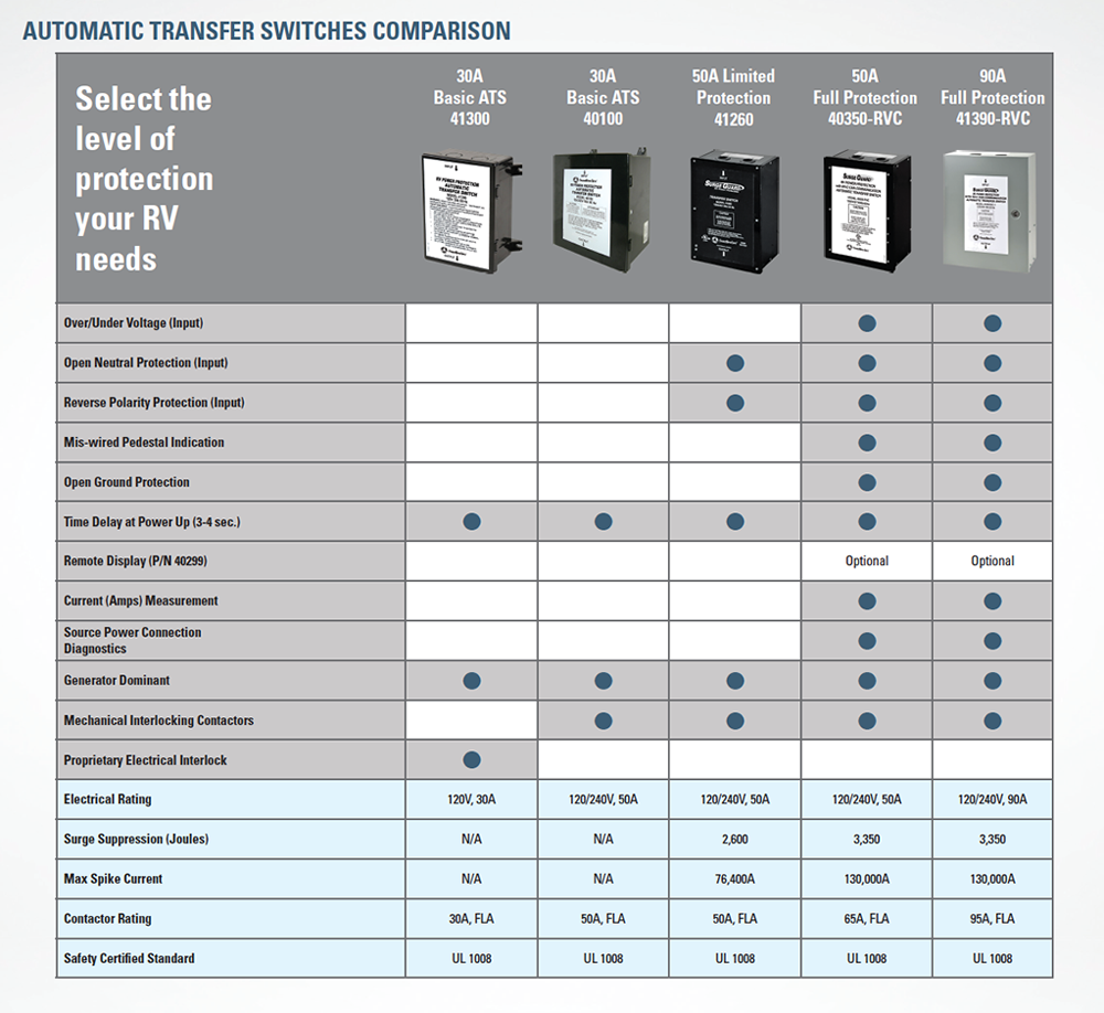 Automatic Transfer Switch Comparison Chart
